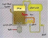 تحويل المخلفات الحيوانية الى طاقة وسماد  Bio-gas